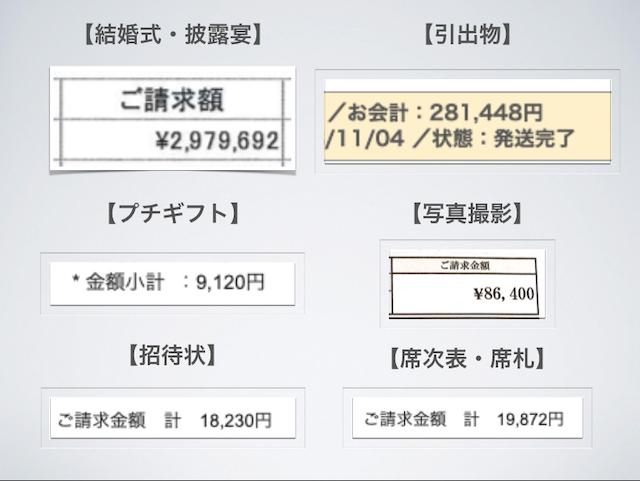 結婚式の費用いくら必要か【東京60人規模の実例を内訳と併せてご紹介】