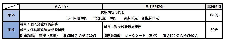 20201109きんざい FP協会比較